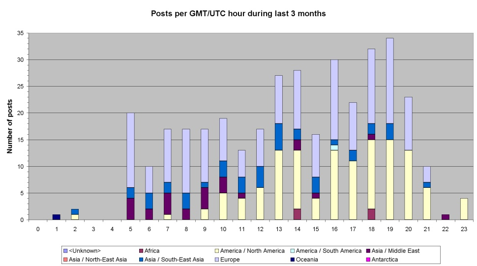 Number of posts each hour